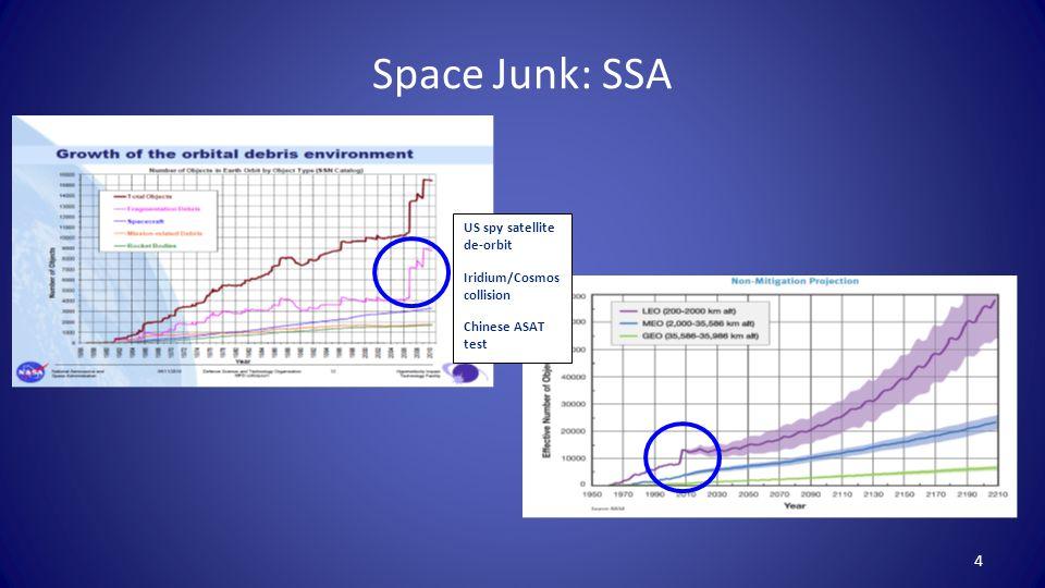 Space Junk: SSA 4 US spy satellite de-orbit Iridium/Cosmos collision Chinese ASAT test