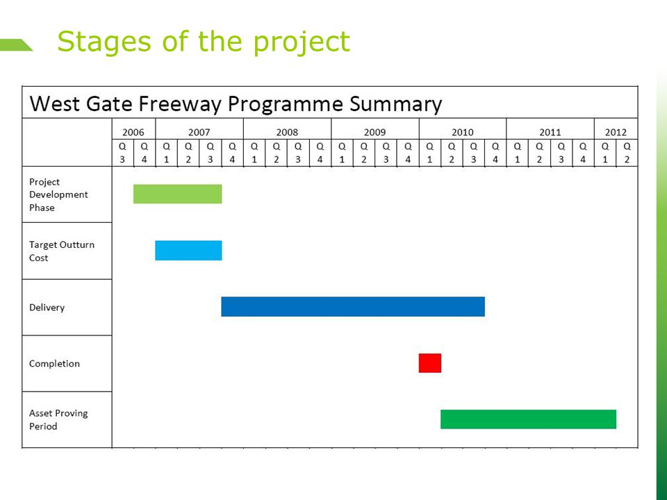  Clarendon Street to Whiteman Street – Survey documents/plans produced Progress – Crown Leases