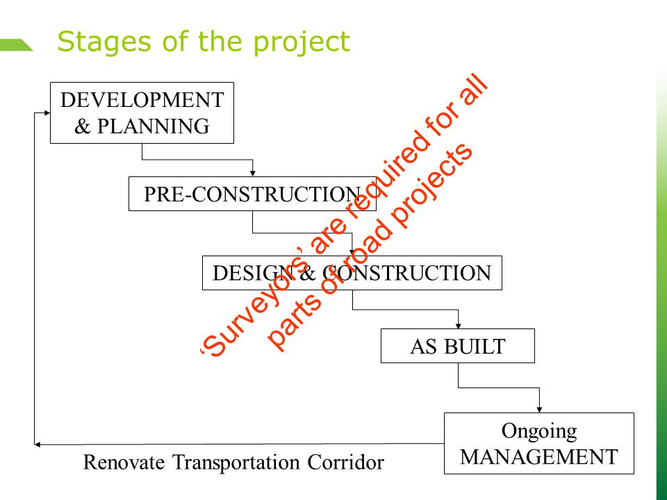 Stages of the project DEVELOPMENT & PLANNING Ongoing MANAGEMENT AS BUILT PRE-CONSTRUCTION DESIGN & CONSTRUCTION Renovate Transportation Corridor ' Surveyors' are required for all parts of road projects