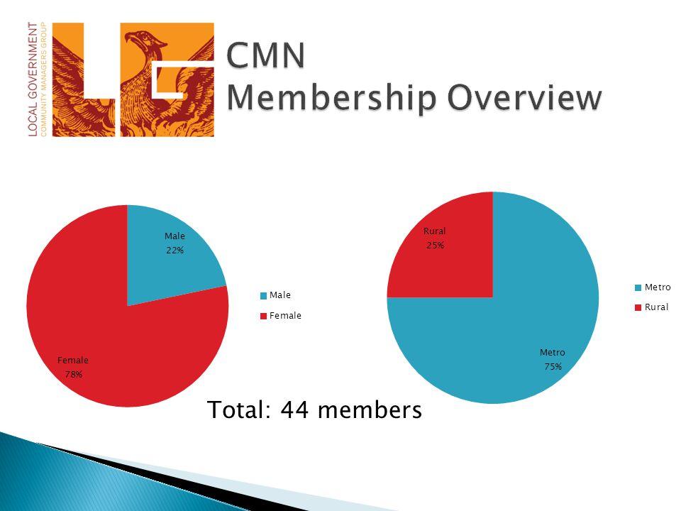 Total: 44 members
