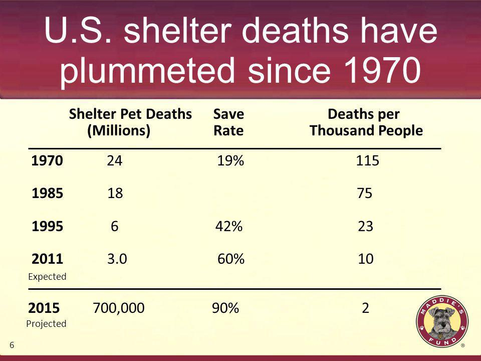 U.S. shelter deaths have plummeted since 1970 Shelter Pet DeathsSave Deaths per (Millions)Rate Thousand People 1970 24 19% 115 1985 18 75 1995 6 42% 2