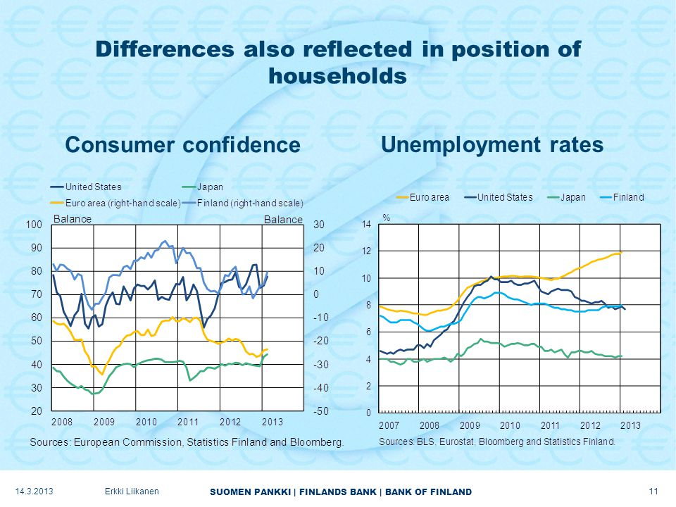 SUOMEN PANKKI | FINLANDS BANK | BANK OF FINLAND Differences also reflected in position of households Consumer confidenceUnemployment rates 14.3.2013Erkki Liikanen 11