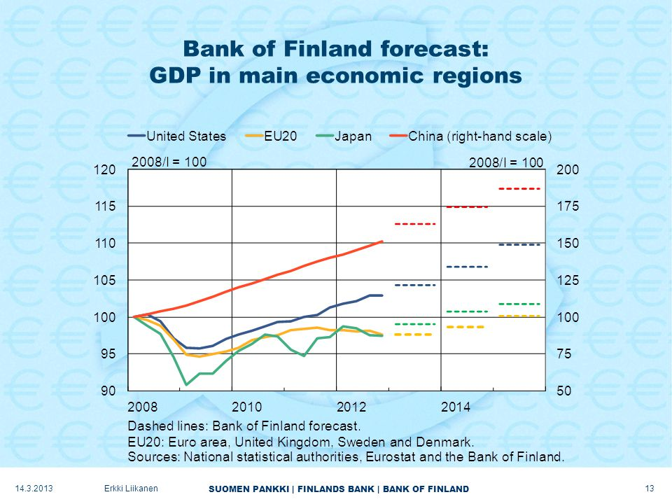 SUOMEN PANKKI | FINLANDS BANK | BANK OF FINLAND Bank of Finland forecast: GDP in main economic regions 14.3.2013 13 Erkki Liikanen