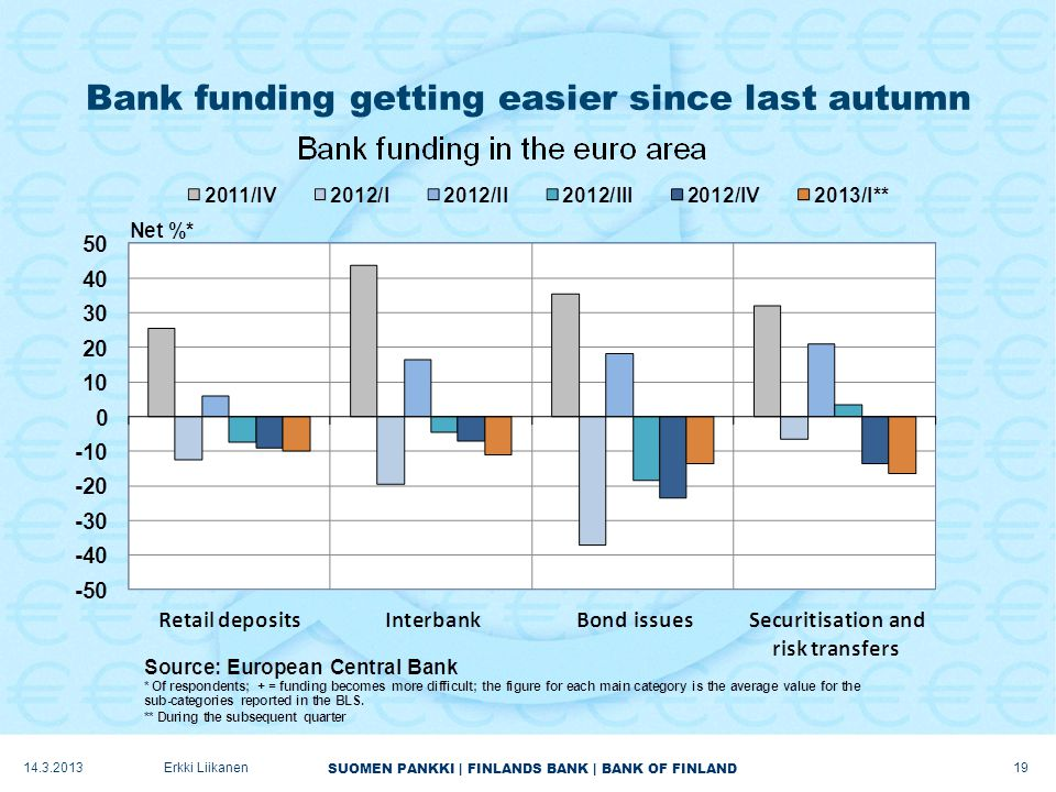 SUOMEN PANKKI | FINLANDS BANK | BANK OF FINLAND Bank funding getting easier since last autumn 14.3.2013 19 Erkki Liikanen