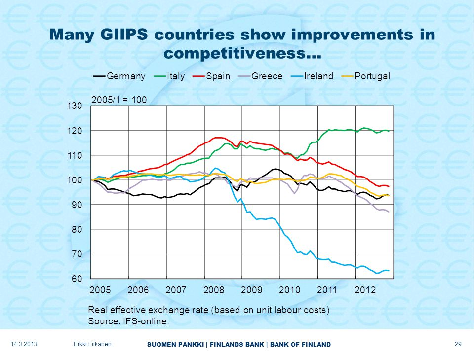 SUOMEN PANKKI | FINLANDS BANK | BANK OF FINLAND Many GIIPS countries show improvements in competitiveness… 14.3.2013 29 Erkki Liikanen