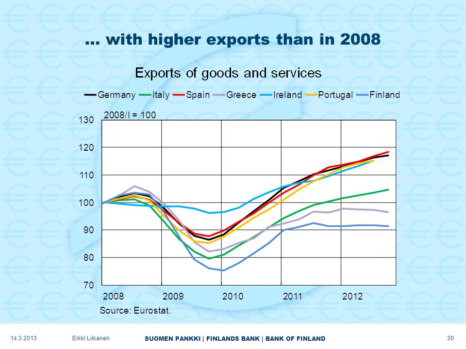 SUOMEN PANKKI | FINLANDS BANK | BANK OF FINLAND … with higher exports than in 2008 14.3.2013 30 Erkki Liikanen