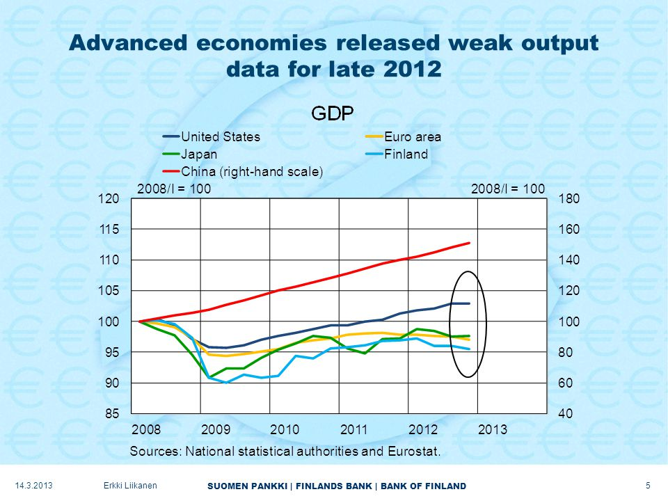 SUOMEN PANKKI | FINLANDS BANK | BANK OF FINLAND Advanced economies released weak output data for late 2012 14.3.2013 5 Erkki Liikanen