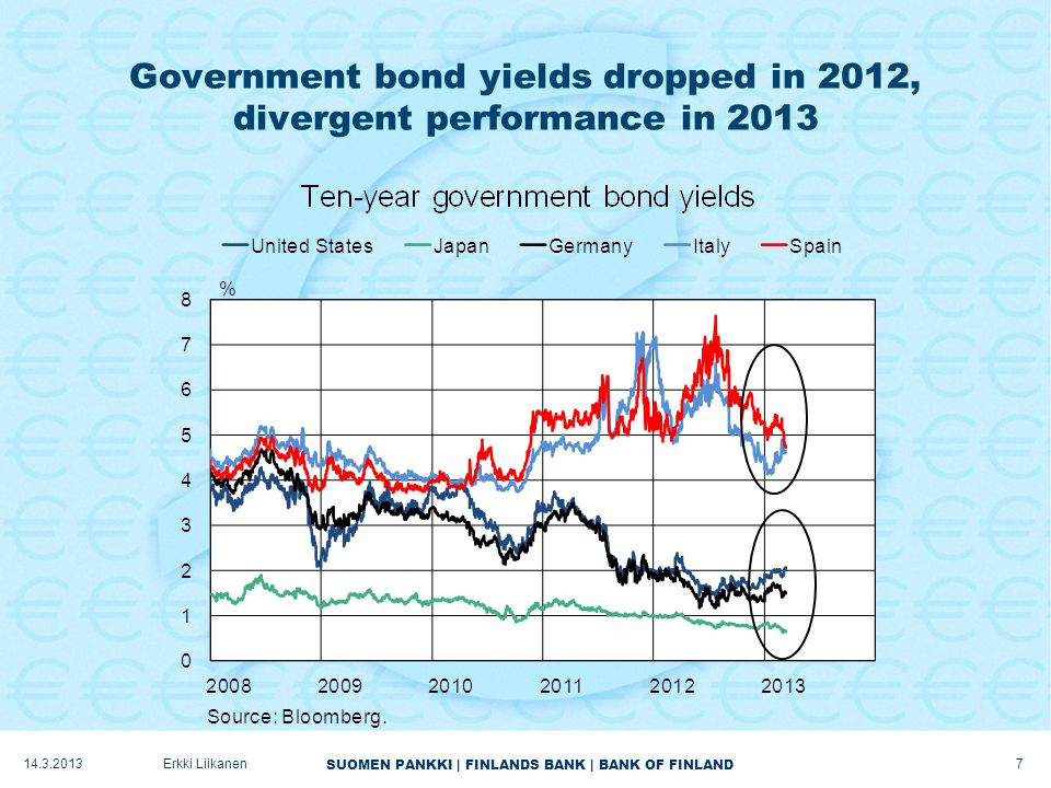 SUOMEN PANKKI | FINLANDS BANK | BANK OF FINLAND Government bond yields dropped in 2012, divergent performance in 2013 14.3.2013Erkki Liikanen 7