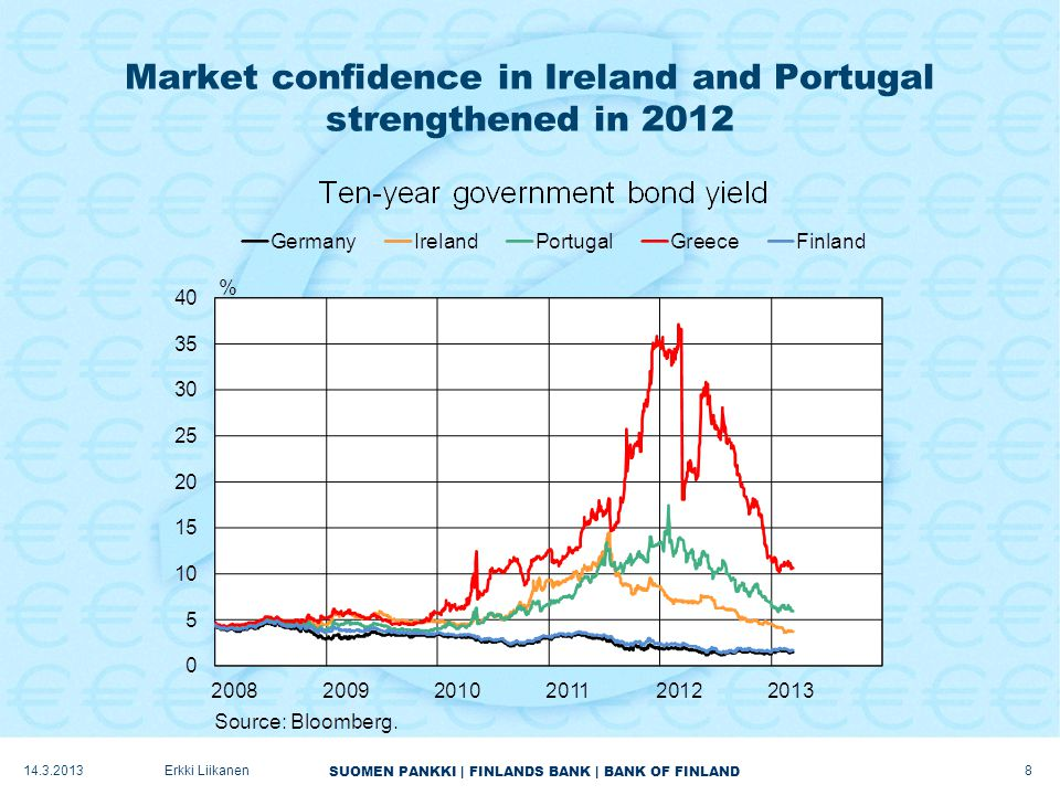 SUOMEN PANKKI   FINLANDS BANK   BANK OF FINLAND Rising confidence in the engines of global trade… 14.3.2013Erkki Liikanen 9
