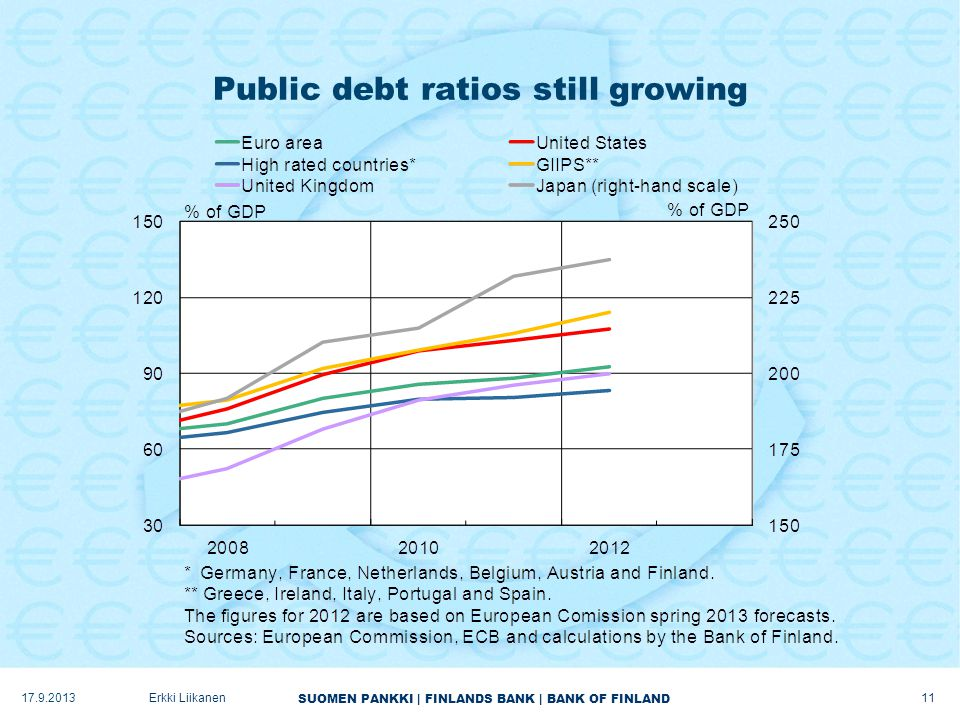 SUOMEN PANKKI | FINLANDS BANK | BANK OF FINLAND Public debt ratios still growing 17.9.2013Erkki Liikanen 11