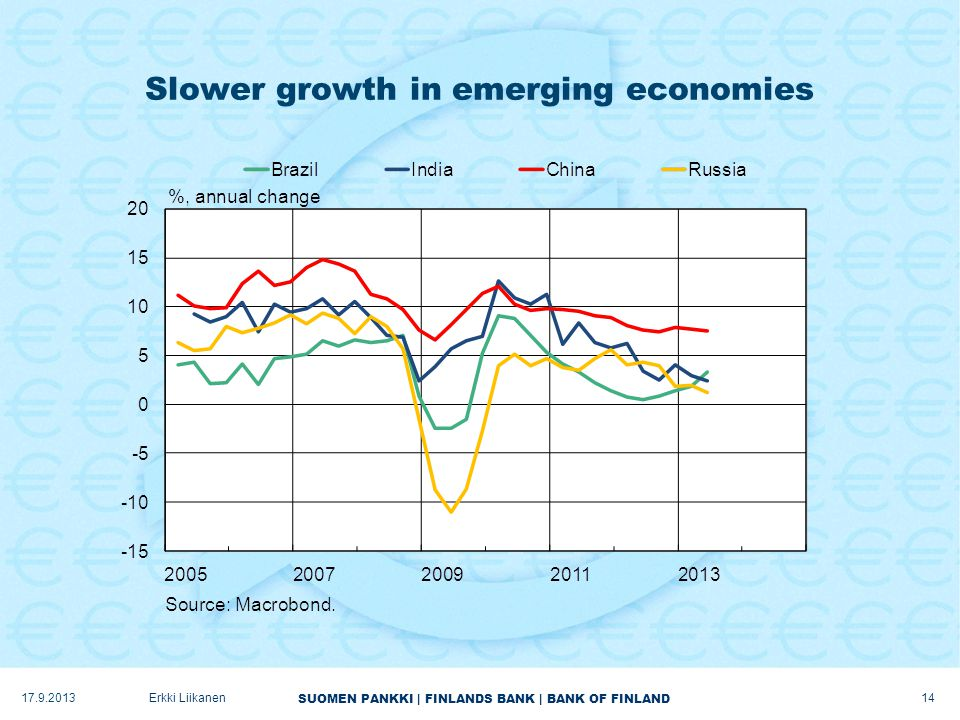 SUOMEN PANKKI | FINLANDS BANK | BANK OF FINLAND Slower growth in emerging economies 17.9.2013Erkki Liikanen 14