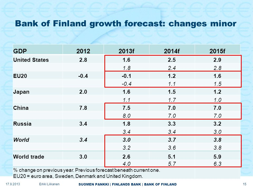 SUOMEN PANKKI | FINLANDS BANK | BANK OF FINLAND Bank of Finland growth forecast: changes minor GDP20122013f2014f2015f United States2.81.62.52.9 1.82.4