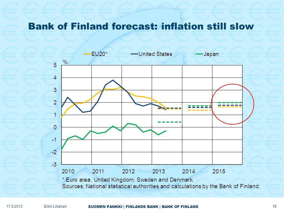SUOMEN PANKKI | FINLANDS BANK | BANK OF FINLAND Bank of Finland forecast: inflation still slow 17.9.2013Erkki Liikanen 16