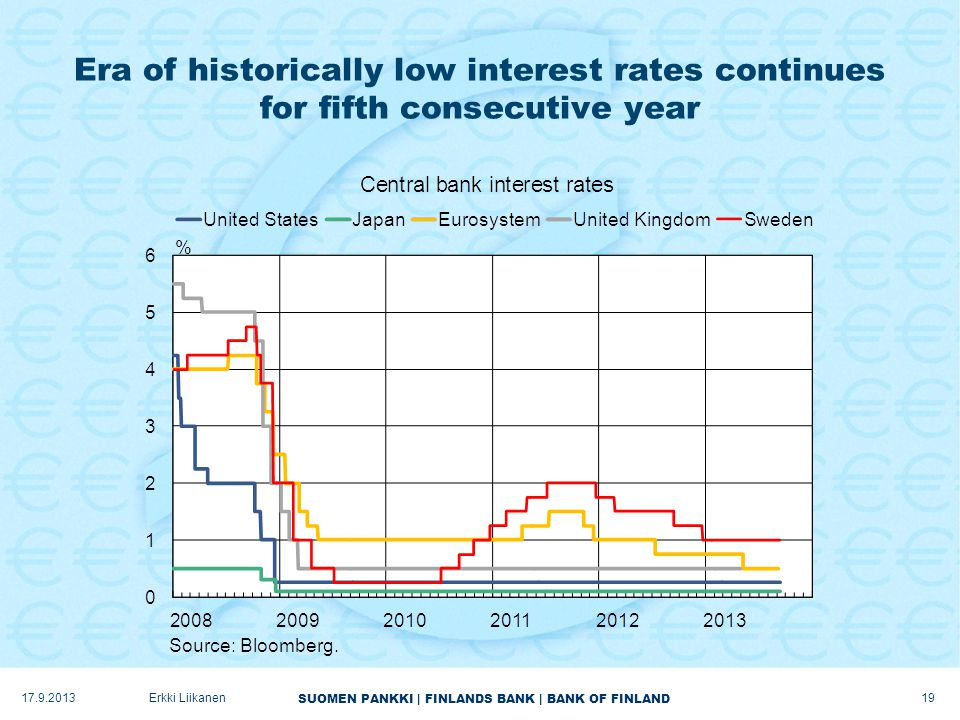 SUOMEN PANKKI | FINLANDS BANK | BANK OF FINLAND Era of historically low interest rates continues for fifth consecutive year 17.9.2013Erkki Liikanen 19