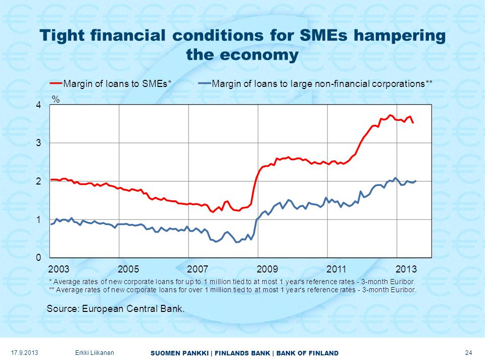 SUOMEN PANKKI | FINLANDS BANK | BANK OF FINLAND Tight financial conditions for SMEs hampering the economy 17.9.2013Erkki Liikanen 24