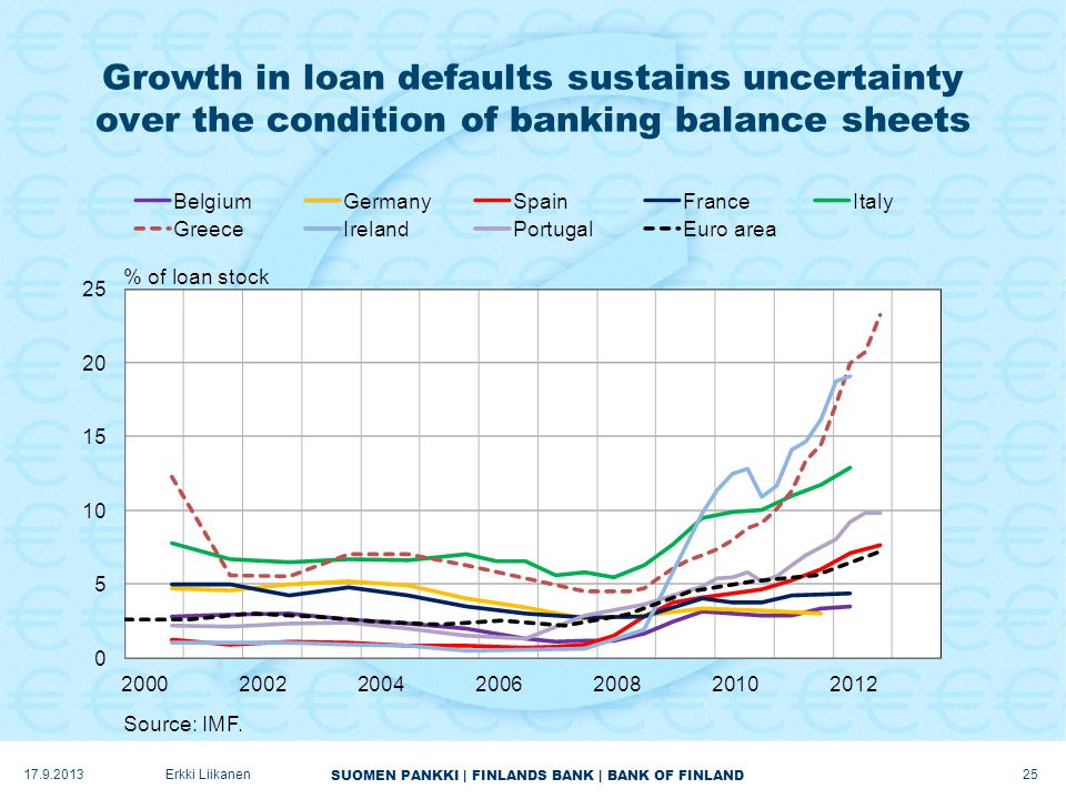 SUOMEN PANKKI | FINLANDS BANK | BANK OF FINLAND Growth in loan defaults sustains uncertainty over the condition of banking balance sheets 17.9.2013Erkki Liikanen 25