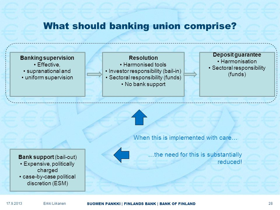 SUOMEN PANKKI | FINLANDS BANK | BANK OF FINLAND What should banking union comprise.