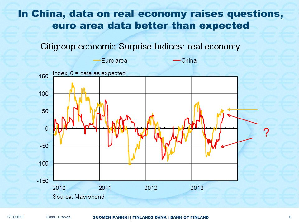 SUOMEN PANKKI | FINLANDS BANK | BANK OF FINLAND In China, data on real economy raises questions, euro area data better than expected 17.9.2013Erkki Liikanen 8