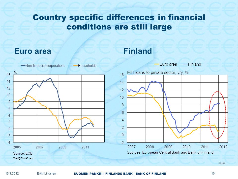 SUOMEN PANKKI | FINLANDS BANK | BANK OF FINLAND Country specific differences in financial conditions are still large Euro areaFinland 15.3.2012Erkki Liikanen 25827 10