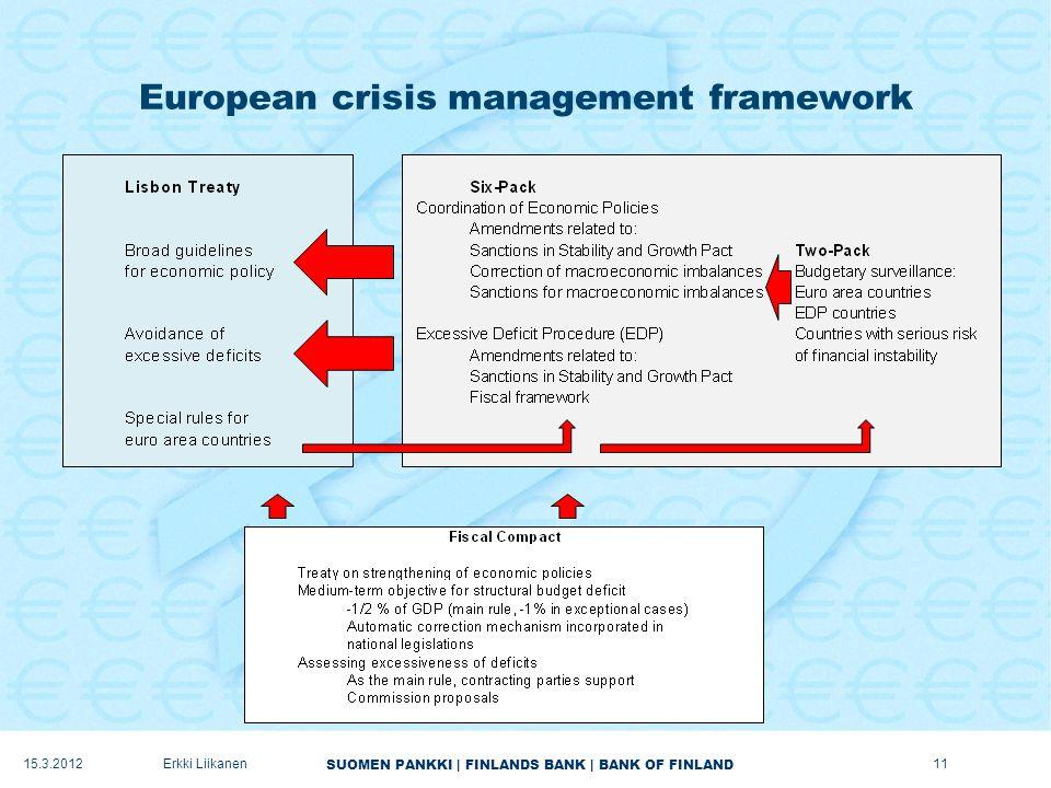 SUOMEN PANKKI | FINLANDS BANK | BANK OF FINLAND European crisis management framework 15.3.2012Erkki Liikanen11