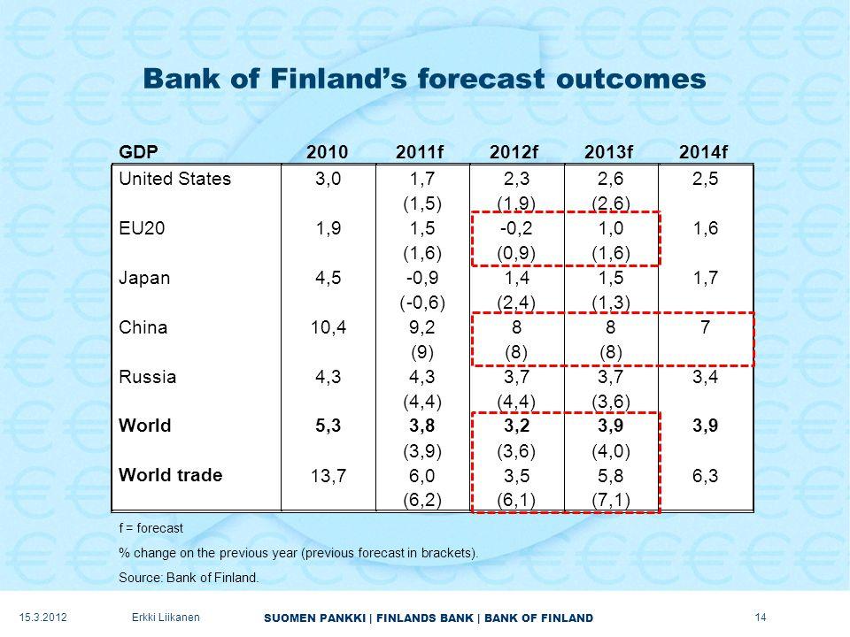 SUOMEN PANKKI | FINLANDS BANK | BANK OF FINLAND Bank of Finland's forecast outcomes 15.3.2012Erkki Liikanen14