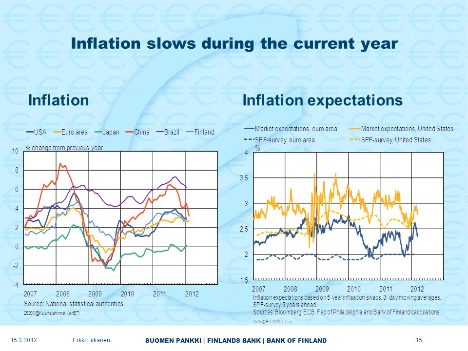 SUOMEN PANKKI | FINLANDS BANK | BANK OF FINLAND Inflation slows during the current year InflationInflation expectations 15.3.2012Erkki Liikanen15