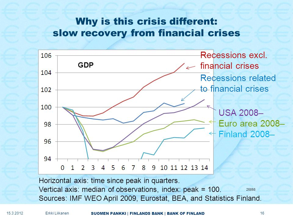 SUOMEN PANKKI | FINLANDS BANK | BANK OF FINLAND Why is this crisis different: slow recovery from financial crises Horizontal axis: time since peak in quarters.