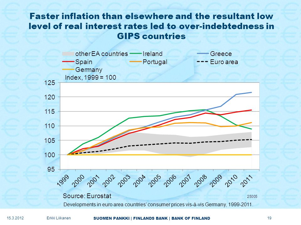 SUOMEN PANKKI | FINLANDS BANK | BANK OF FINLAND Faster inflation than elsewhere and the resultant low level of real interest rates led to over-indebtedness in GIPS countries 15.3.2012Erkki Liikanen Developments in euro area countries' consumer prices vis-à-vis Germany, 1999-2011.