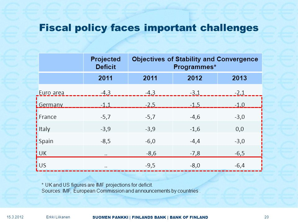 SUOMEN PANKKI | FINLANDS BANK | BANK OF FINLAND Fiscal policy faces important challenges Projected Deficit Objectives of Stability and Convergence Programmes* Euro area-4,3 -3,1-2,1 Germany -1,1-2,5 -1,5-1,0 France-5,7 -4,6-3,0 Italy-3,9 -1,60,0 Spain-8,5-6,0-4,4-3,0 UK..