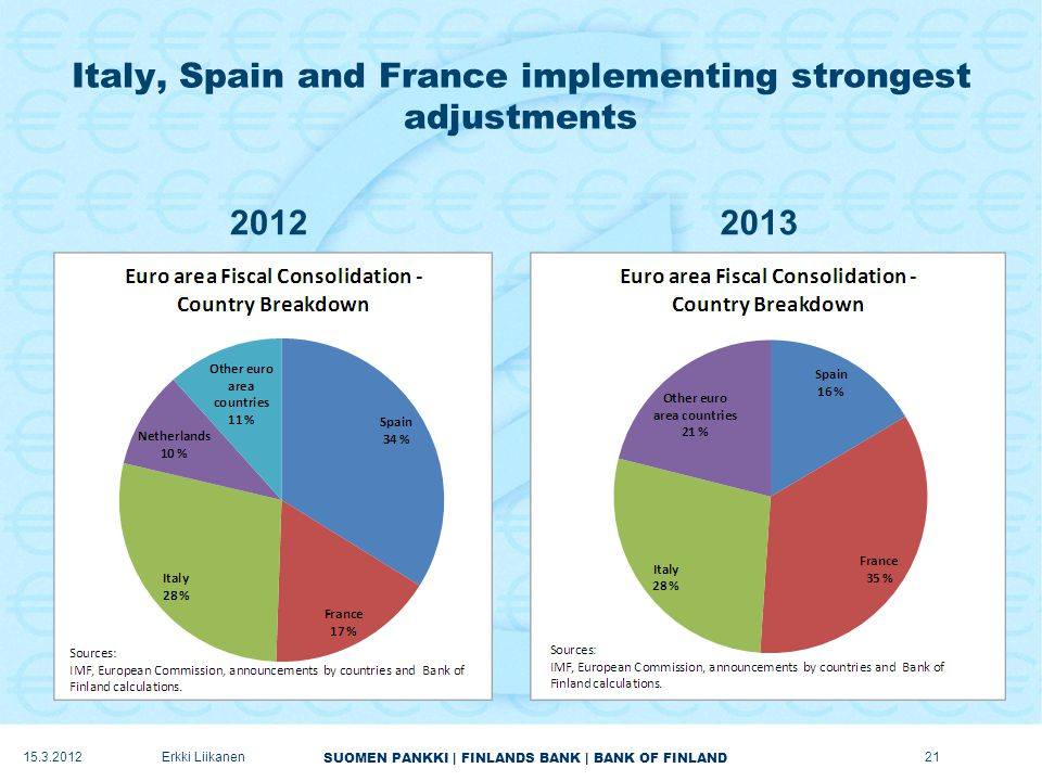 SUOMEN PANKKI | FINLANDS BANK | BANK OF FINLAND Italy, Spain and France implementing strongest adjustments 20122013 15.3.2012Erkki Liikanen21