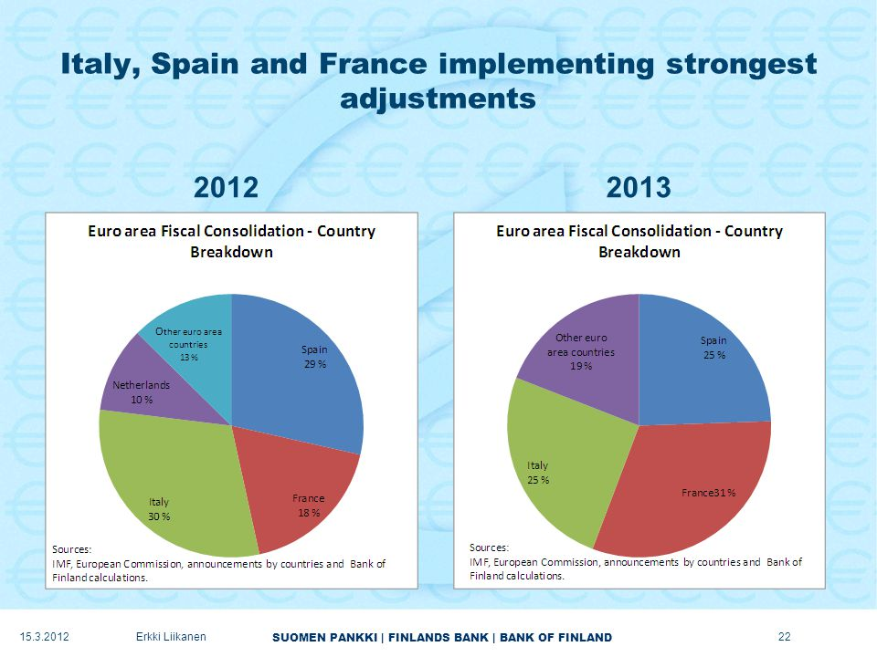 SUOMEN PANKKI | FINLANDS BANK | BANK OF FINLAND Italy, Spain and France implementing strongest adjustments 20122013 15.3.2012Erkki Liikanen22