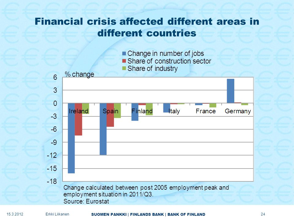 SUOMEN PANKKI | FINLANDS BANK | BANK OF FINLAND Financial crisis affected different areas in different countries 15.3.2012Erkki Liikanen24
