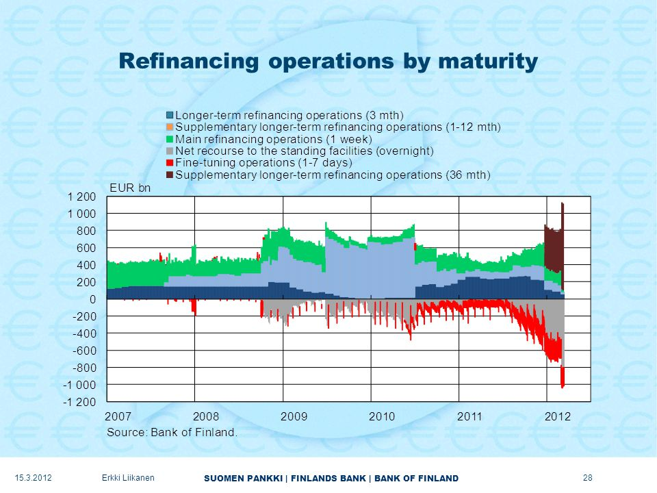 SUOMEN PANKKI | FINLANDS BANK | BANK OF FINLAND Refinancing operations by maturity 15.3.2012Erkki Liikanen28