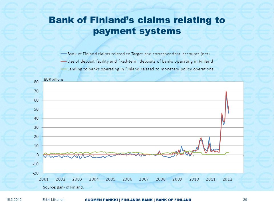 SUOMEN PANKKI | FINLANDS BANK | BANK OF FINLAND Bank of Finland's claims relating to payment systems Erkki Liikanen29