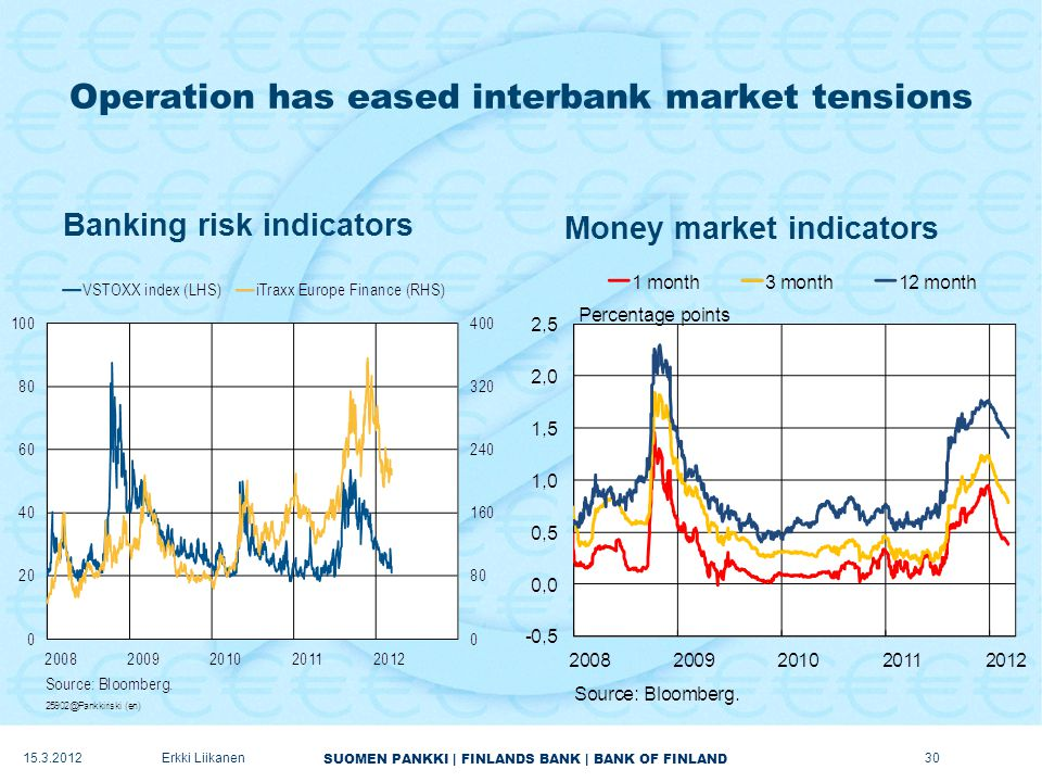 SUOMEN PANKKI | FINLANDS BANK | BANK OF FINLAND Operation has eased interbank market tensions Banking risk indicators Money market indicators 15.3.2012Erkki Liikanen30