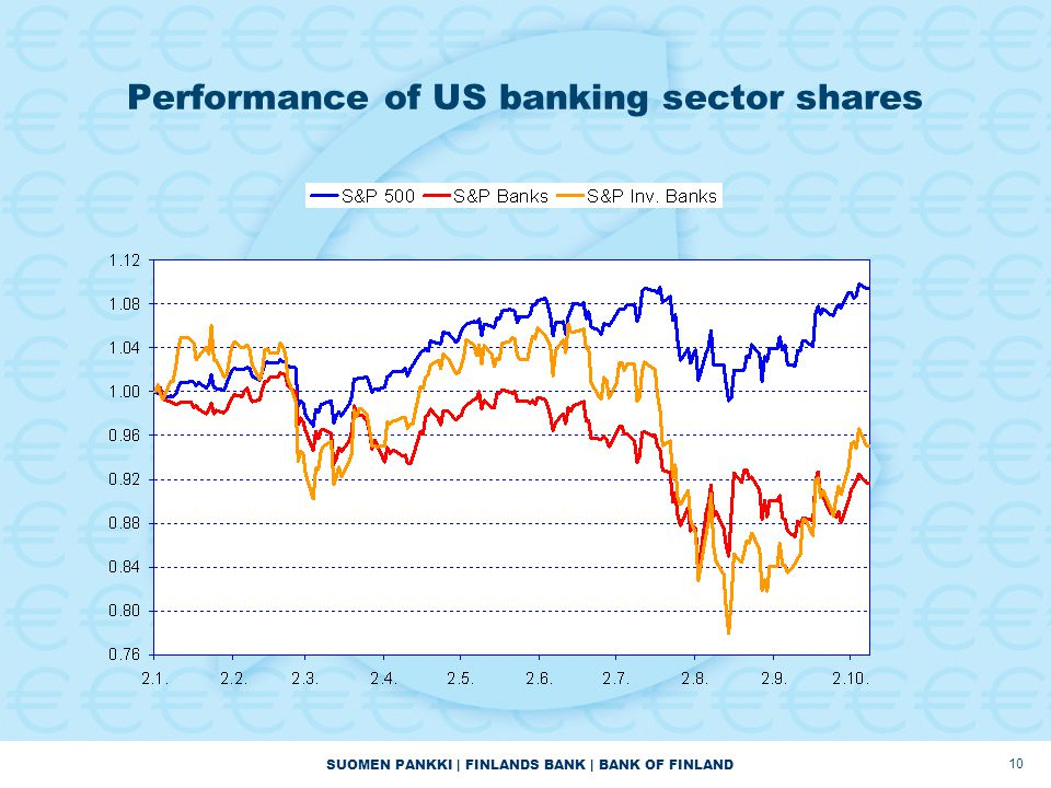 SUOMEN PANKKI | FINLANDS BANK | BANK OF FINLAND 10 Performance of US banking sector shares