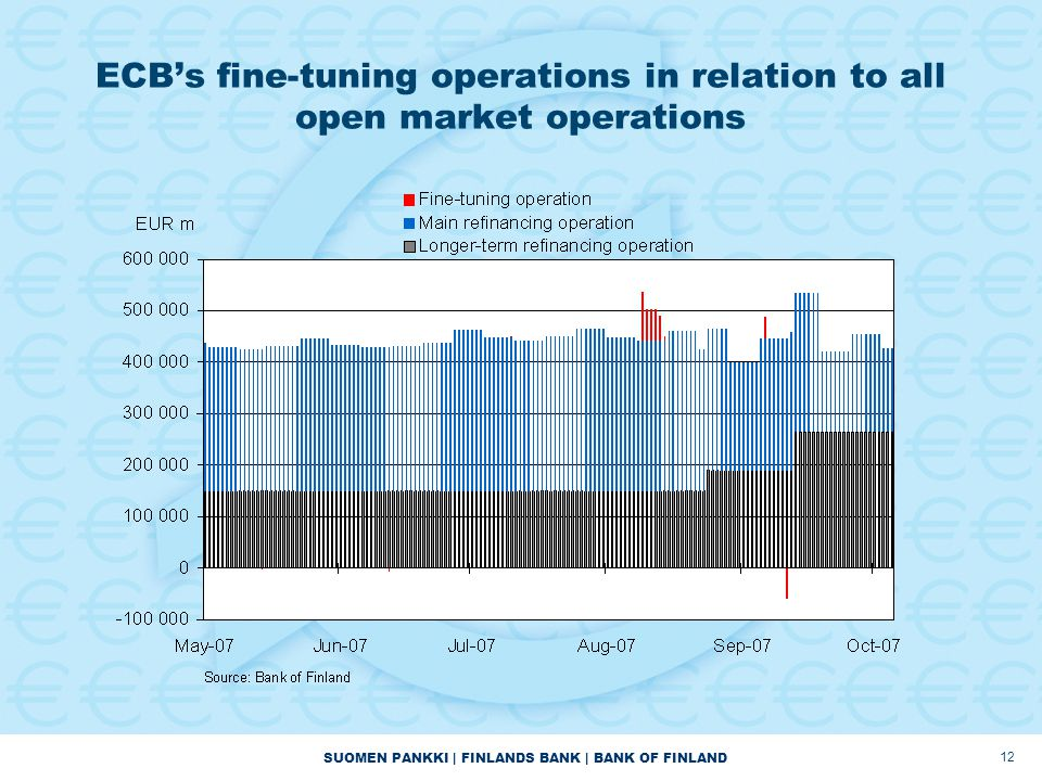 SUOMEN PANKKI | FINLANDS BANK | BANK OF FINLAND 12 ECB's fine-tuning operations in relation to all open market operations