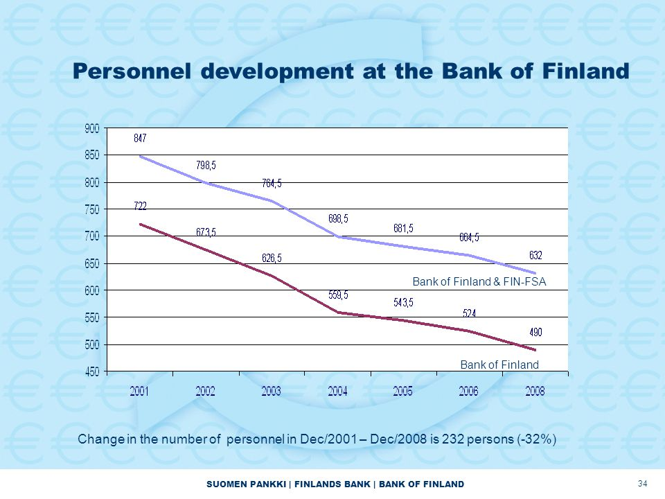 SUOMEN PANKKI | FINLANDS BANK | BANK OF FINLAND 34 Change in the number of personnel in Dec/2001 – Dec/2008 is 232 persons (-32%) Personnel development at the Bank of Finland Bank of Finland & FIN-FSA Bank of Finland