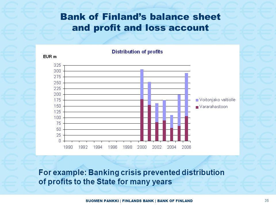 SUOMEN PANKKI | FINLANDS BANK | BANK OF FINLAND 35 For example: Banking crisis prevented distribution of profits to the State for many years Bank of Finland's balance sheet and profit and loss account