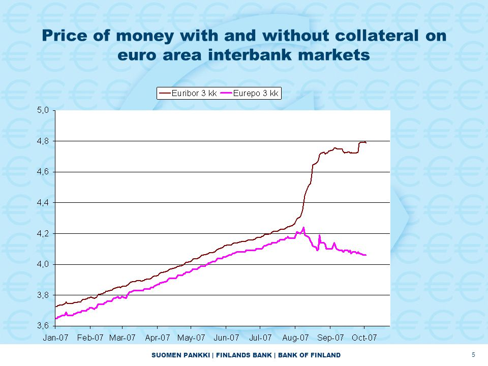 SUOMEN PANKKI | FINLANDS BANK | BANK OF FINLAND 5 Price of money with and without collateral on euro area interbank markets