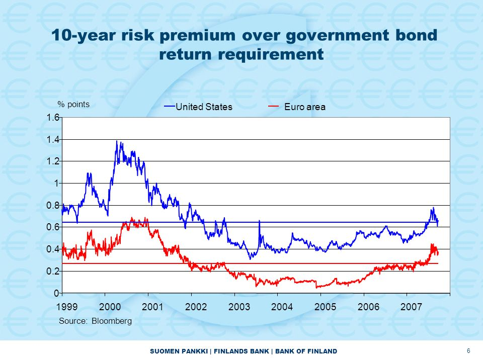 SUOMEN PANKKI | FINLANDS BANK | BANK OF FINLAND 6 10-year risk premium over government bond return requirement 0 0.2 0.4 0.6 0.8 1 1.2 1.4 1.6 199920002001200220032004200520062007 United StatesEuro area % points Source: Bloomberg