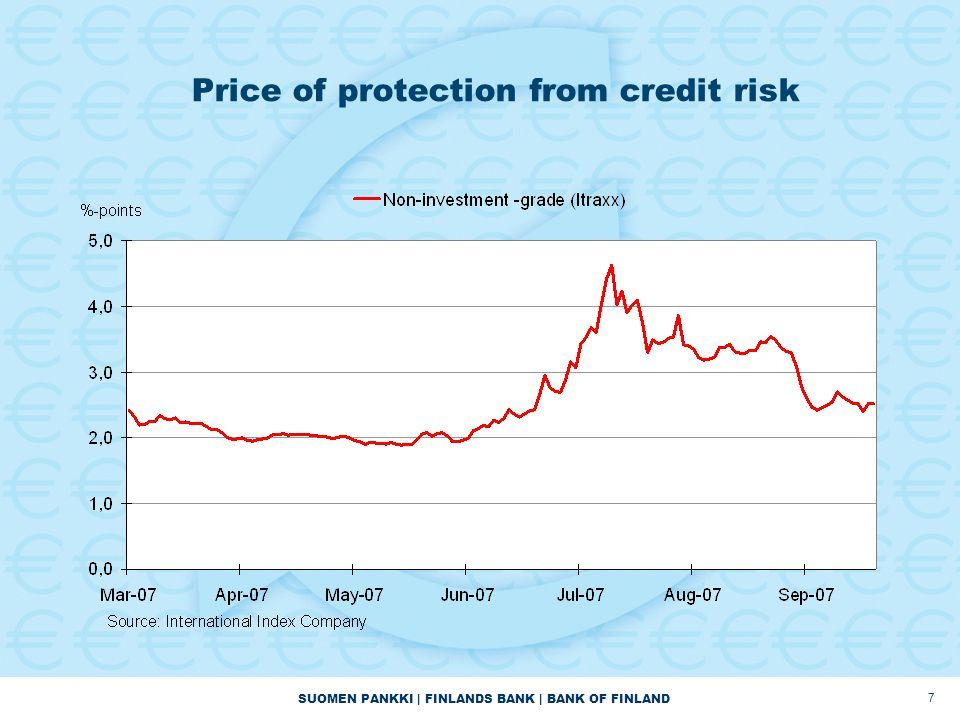 SUOMEN PANKKI | FINLANDS BANK | BANK OF FINLAND 7 Price of protection from credit risk