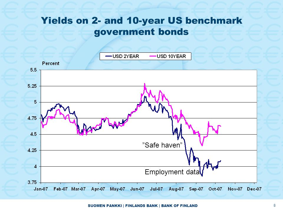SUOMEN PANKKI | FINLANDS BANK | BANK OF FINLAND 8 Yields on 2- and 10-year US benchmark government bonds Safe haven Employment data