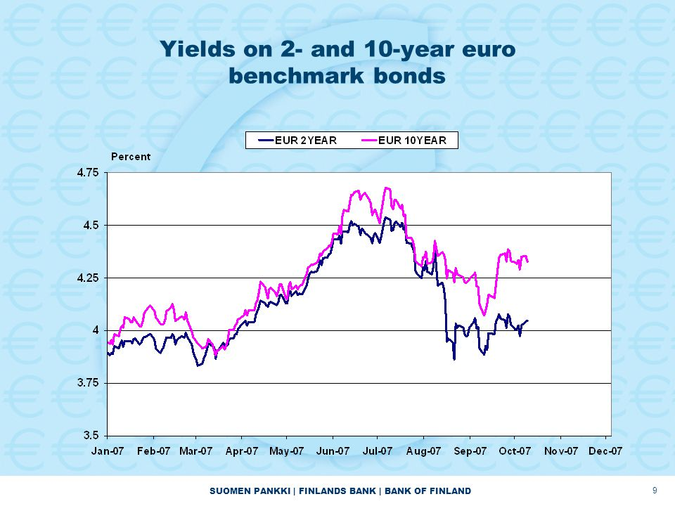 SUOMEN PANKKI | FINLANDS BANK | BANK OF FINLAND 9 Yields on 2- and 10-year euro benchmark bonds