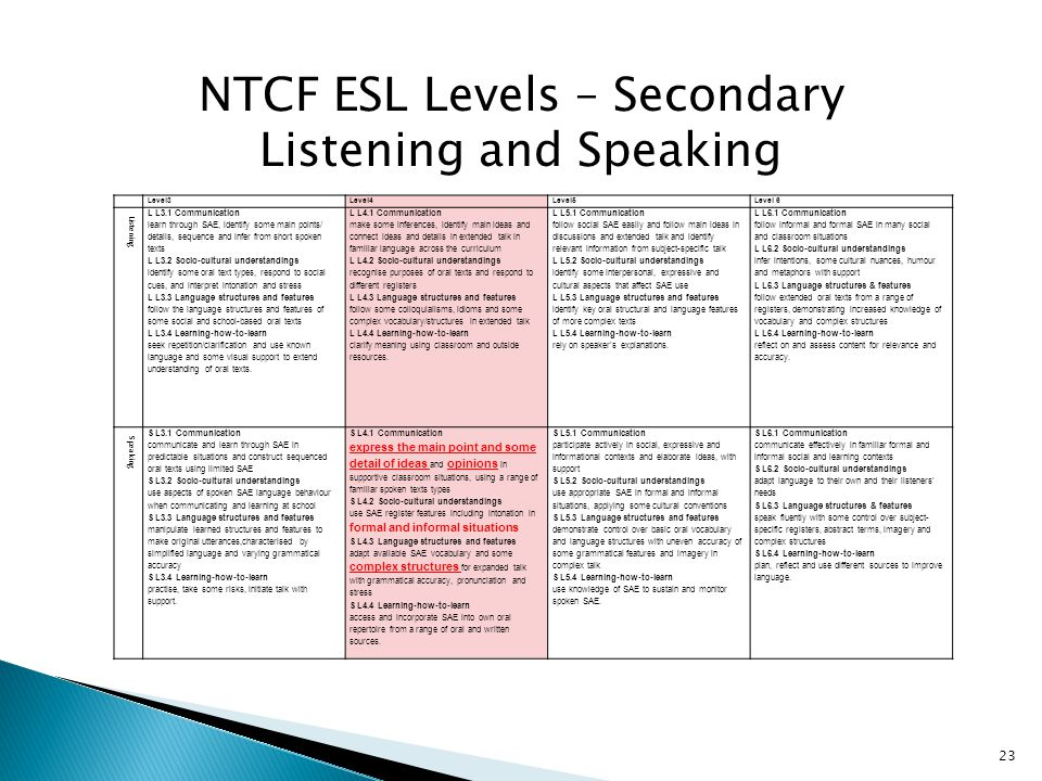 Level3Level4Level5Level 6 Listening L L3.1 Communication learn through SAE, identify some main points/ details, sequence and infer from short spoken texts L L3.2 Socio-cultural understandings identify some oral text types, respond to social cues, and interpret intonation and stress L L3.3 Language structures and features follow the language structures and features of some social and school-based oral texts L L3.4 Learning-how-to-learn seek repetition/clarification and use known language and some visual support to extend understanding of oral texts.