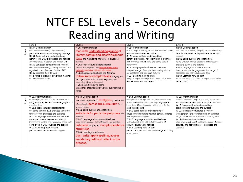 NTCF ESL Levels – Secondary Reading and Writing Level 3Level 4Level 5Level 6 Reading R L3.1 Communication read with understanding texts containing predictable structures and everyday language R L3.2 Socio-cultural understandings identify some SAE text purposes and features and differences in spoken and written SAE R L3.3 Language structures and features read with understanding, cueing into basic text organisation and features of written SAE R L3.4 Learning-how-to-learn use a range of strategies to work out meanings of some unfamiliar texts.