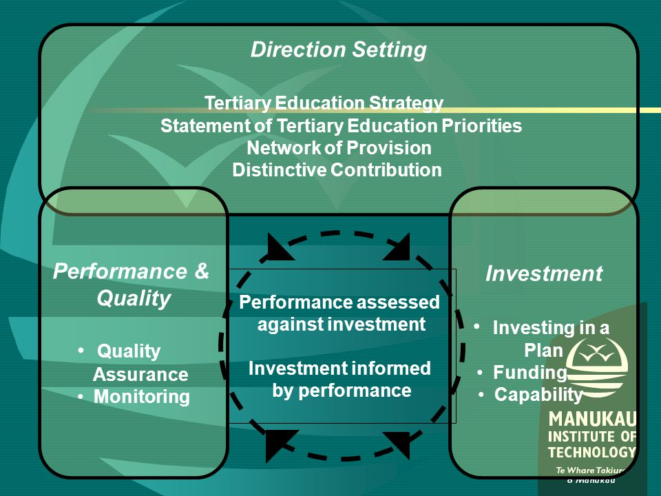 Direction Setting Tertiary Education Strategy Statement of Tertiary Education Priorities Network of Provision Distinctive Contribution Performance & Quality Assurance Monitoring Investment Investing in a Plan Funding Capability Performance assessed against investment Investment informed by performance