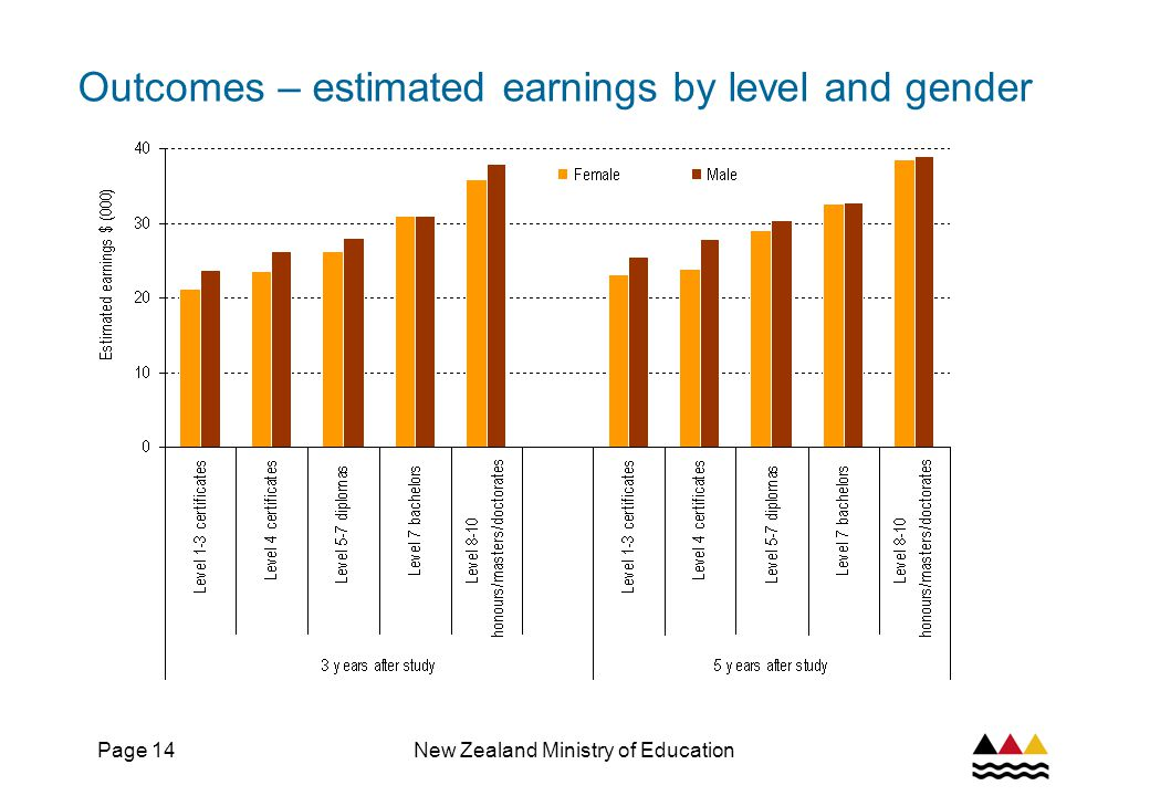Page 14New Zealand Ministry of Education Outcomes – estimated earnings by level and gender