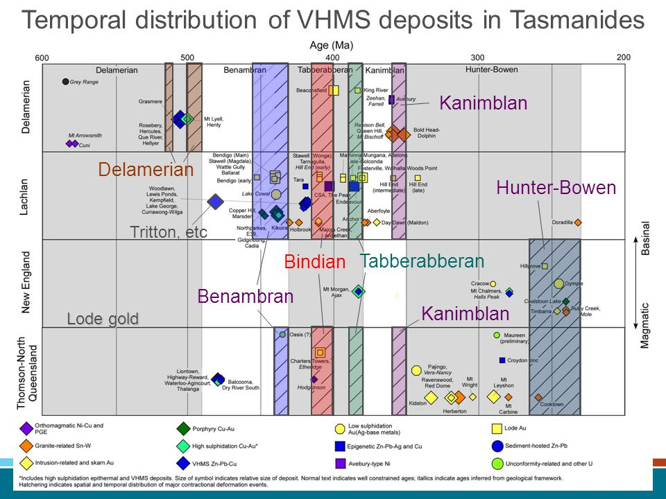 Temporal distribution of VHMS deposits in Tasmanides Hunter-Bowen Kanimblan Tabberabberan Bindian Benambran Delamerian Lode gold Tritton, etc