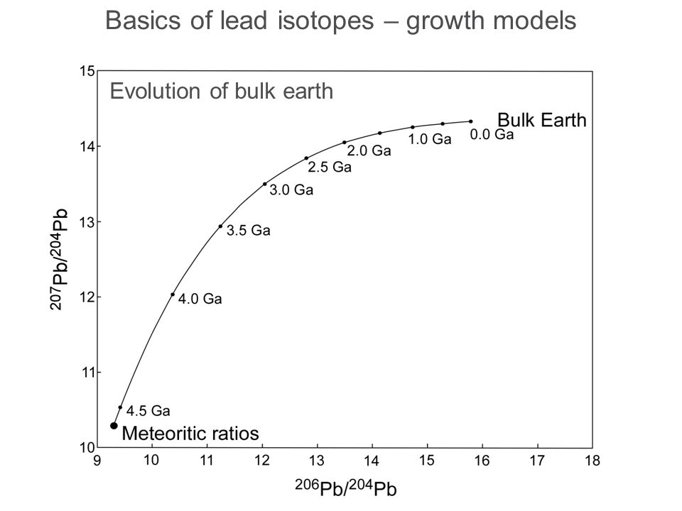 Mines and Wines 2013 Basics of lead isotopes – growth models Evolution of bulk earth